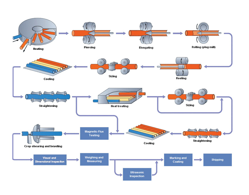 technological process for OCTG casing and tubing